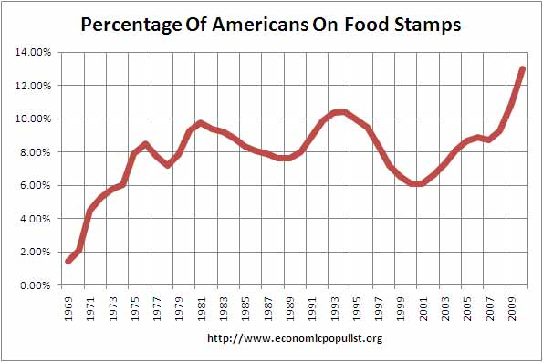 Food Stamp Use Lowest In  Years